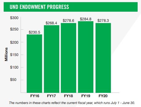 UND Endowment Progress 12-31-20